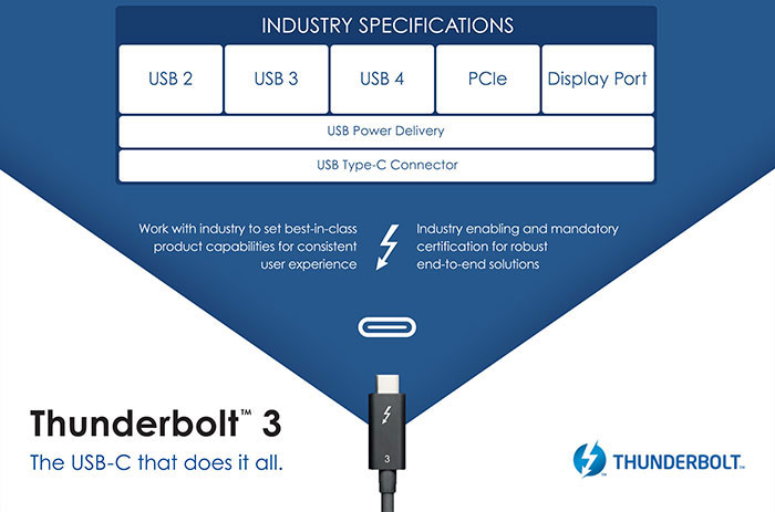 Intel announces USB 4 standard